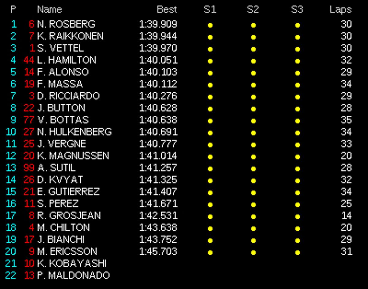 F1マレーシアGP フリー走行2回目 結果