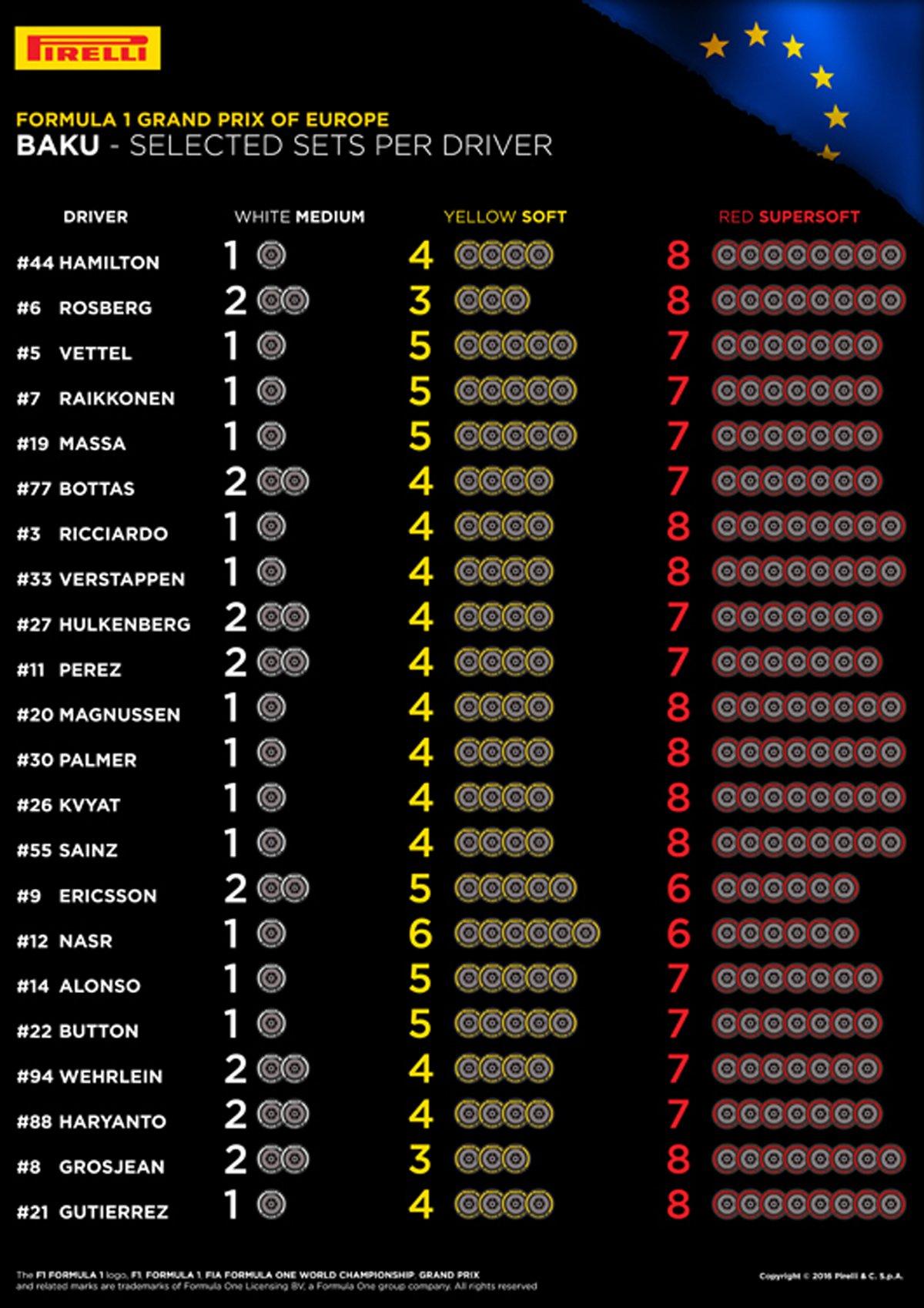 ピレリ F1 ヨーロッパGP タイヤ選択