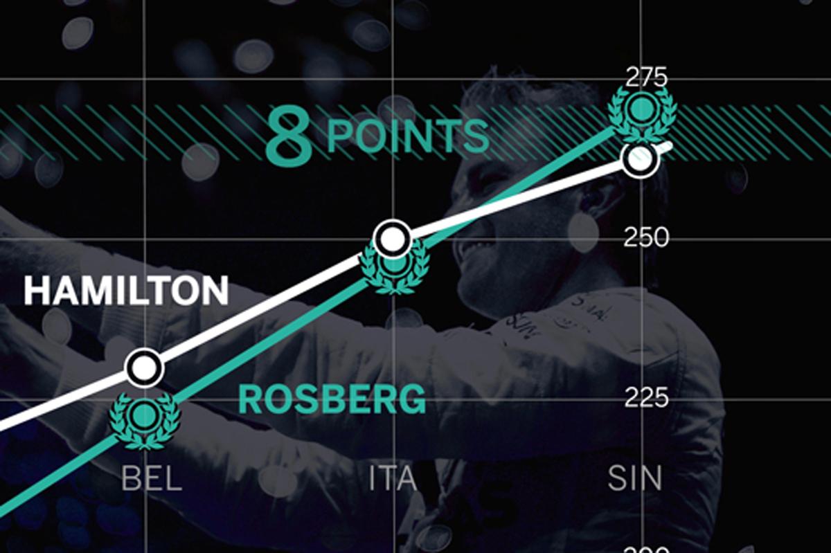 ニコ・ロズベルグ F1ワールドチャンピオン