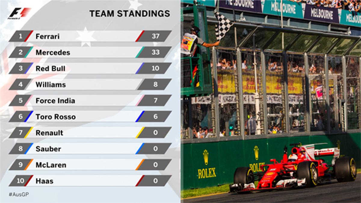2017年 F1 ポイントランキング