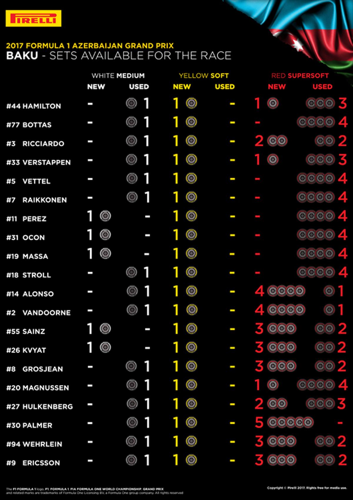 F1アゼルバイジャンGP 各ドライバーの持ちタイヤ数