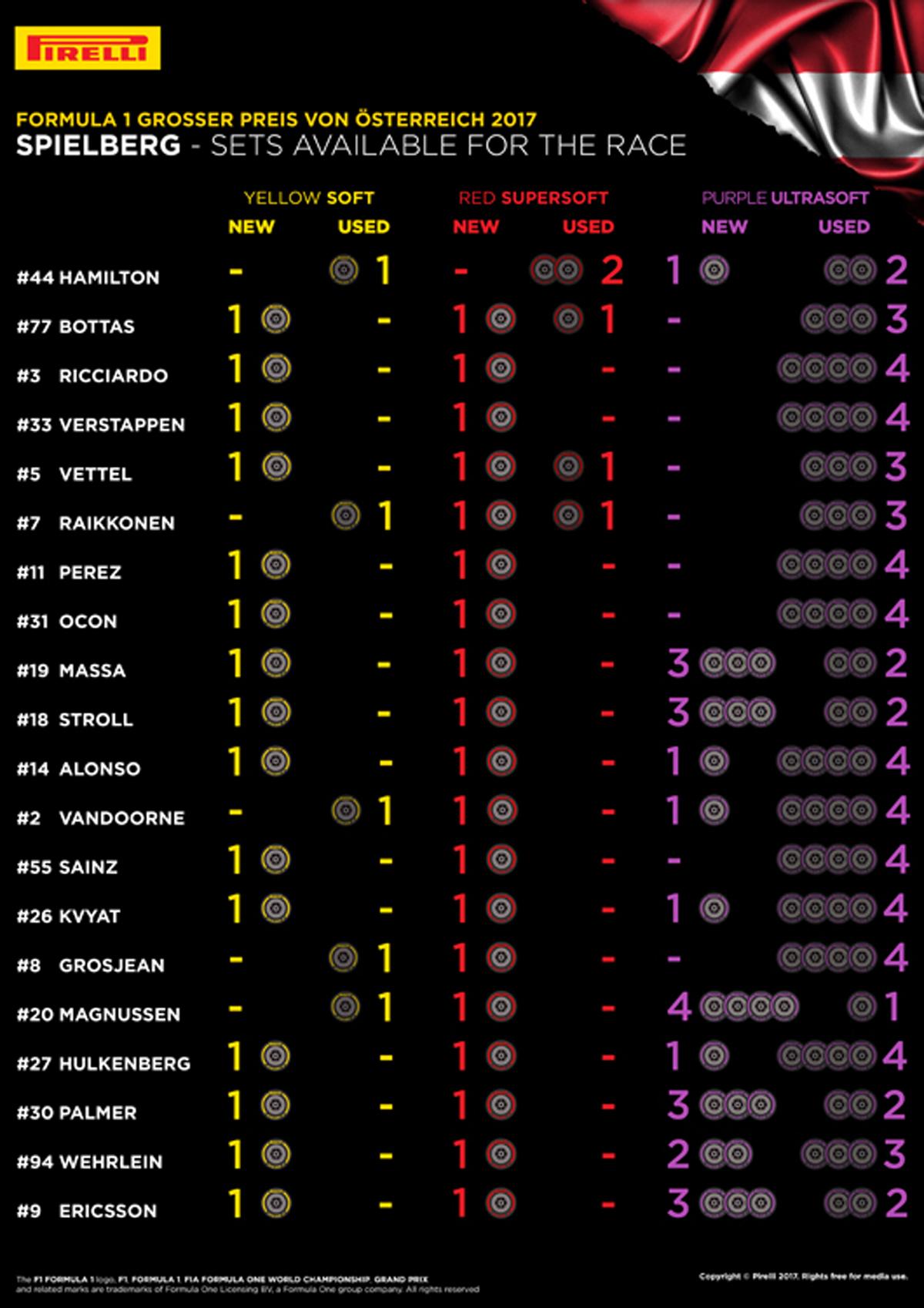 F1オーストリアGP 各ドライバーの持ちタイヤ数