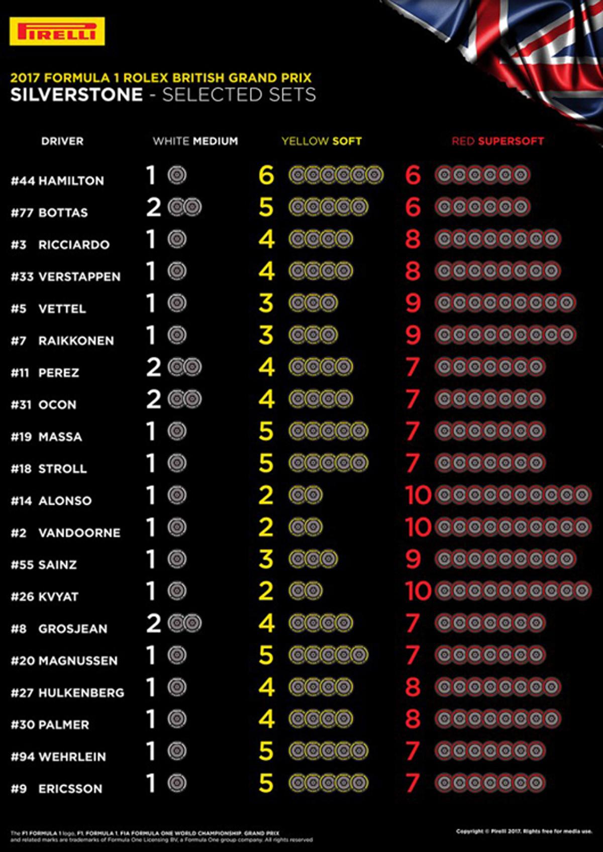 F1イギリスGP タイヤ選択