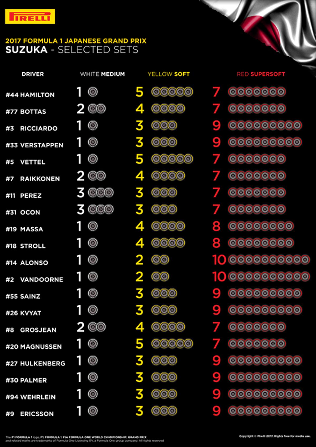 F1日本グランプリ 鈴鹿サーキット タイヤ選択