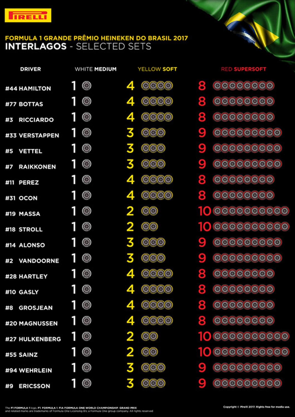 2017年 F1ブラジルGP:各ドライバーのタイヤ選択
