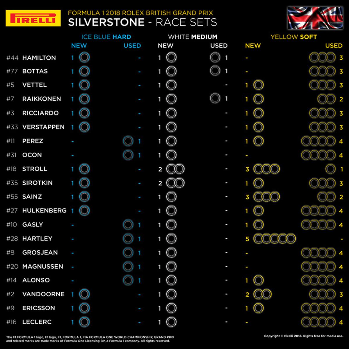 F1イギリスGP:各ドライバーの持ちタイヤ数