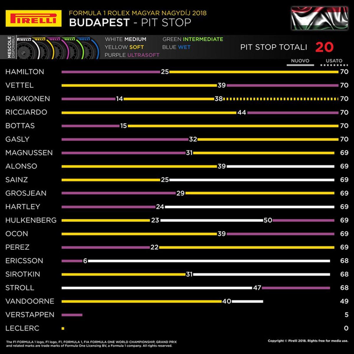 F1ハンガリーGP ピットストップチャート