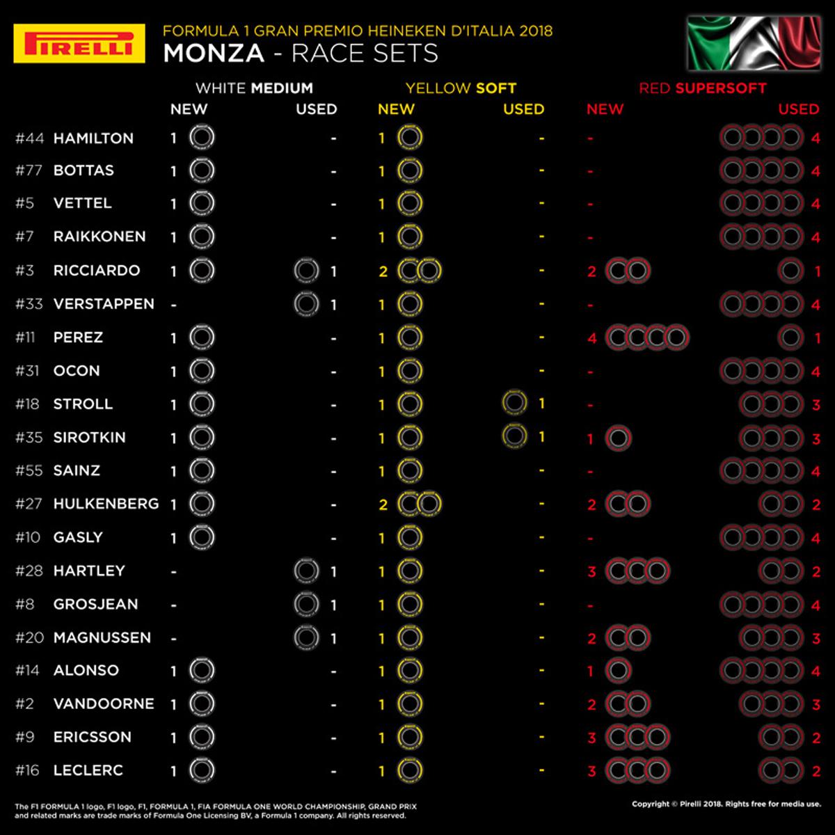 F1イタリアGP:各ドライバーの持ちタイヤ数
