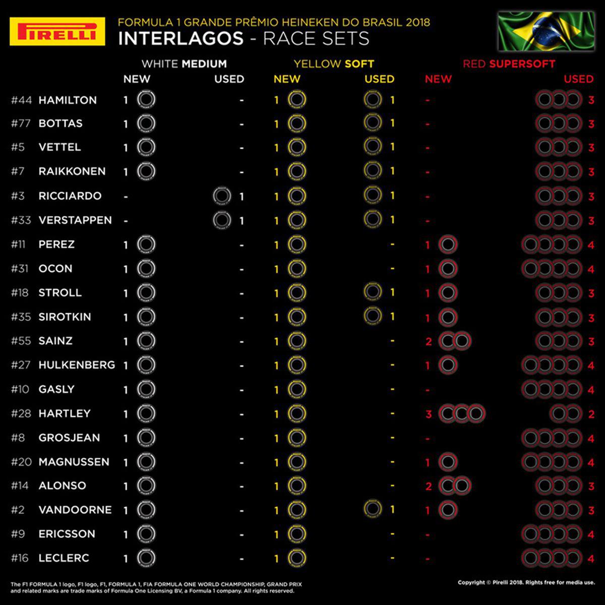 F1ブラジルGP:各ドライバーの持ちタイヤ数
