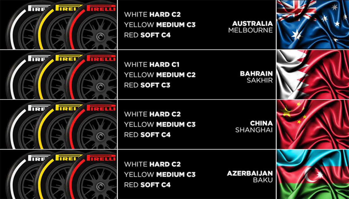 PIRELLI ANNOUNCES COMPOUND CHOICES AND MANDATORY SETS FOR THE FOUR 2019 STARTING GRANDS PRIX