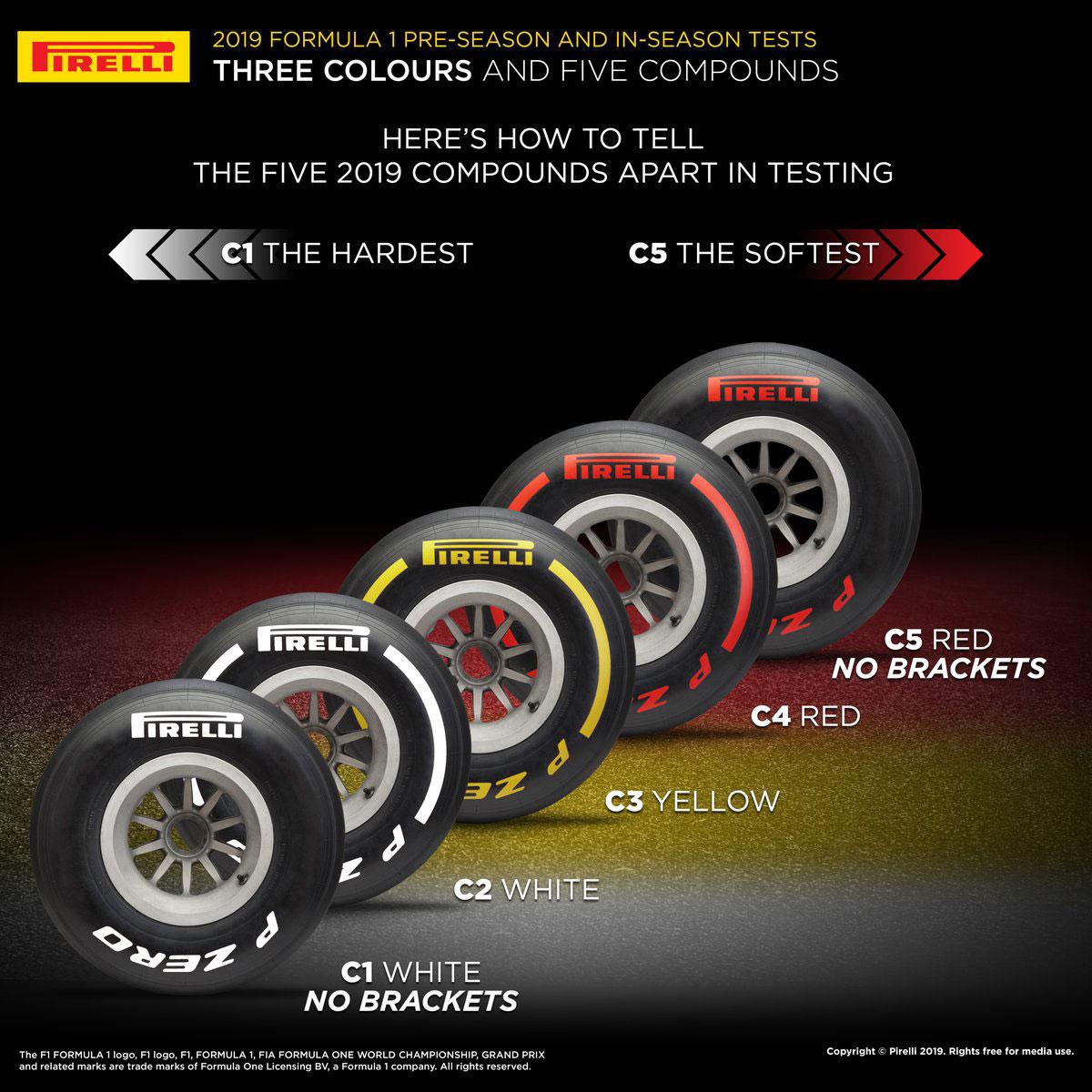 ピレリ 2019年 F1テスト タイヤ