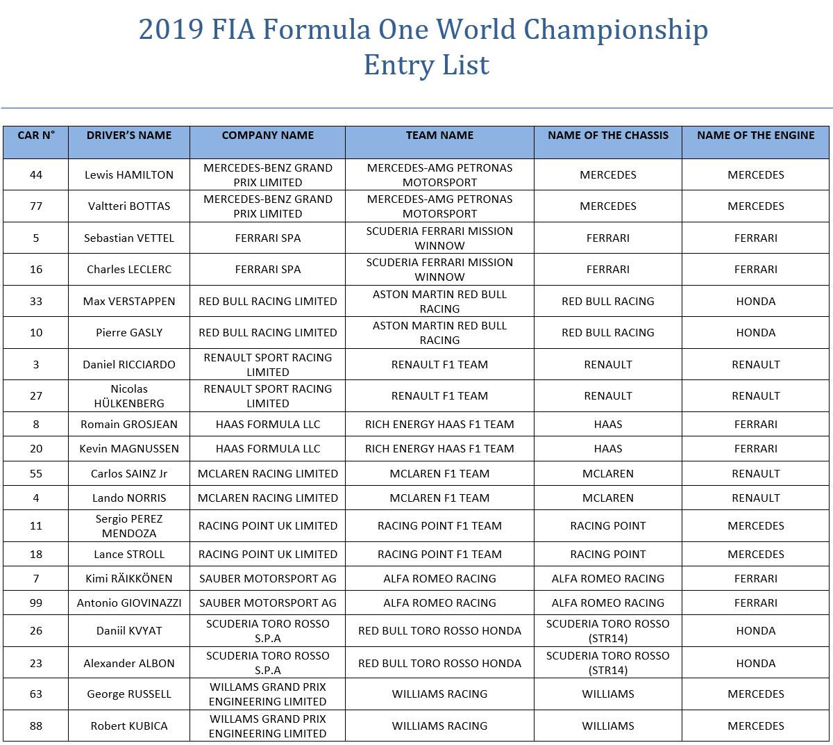 2019年のF1世界選手権 エントリーリスト