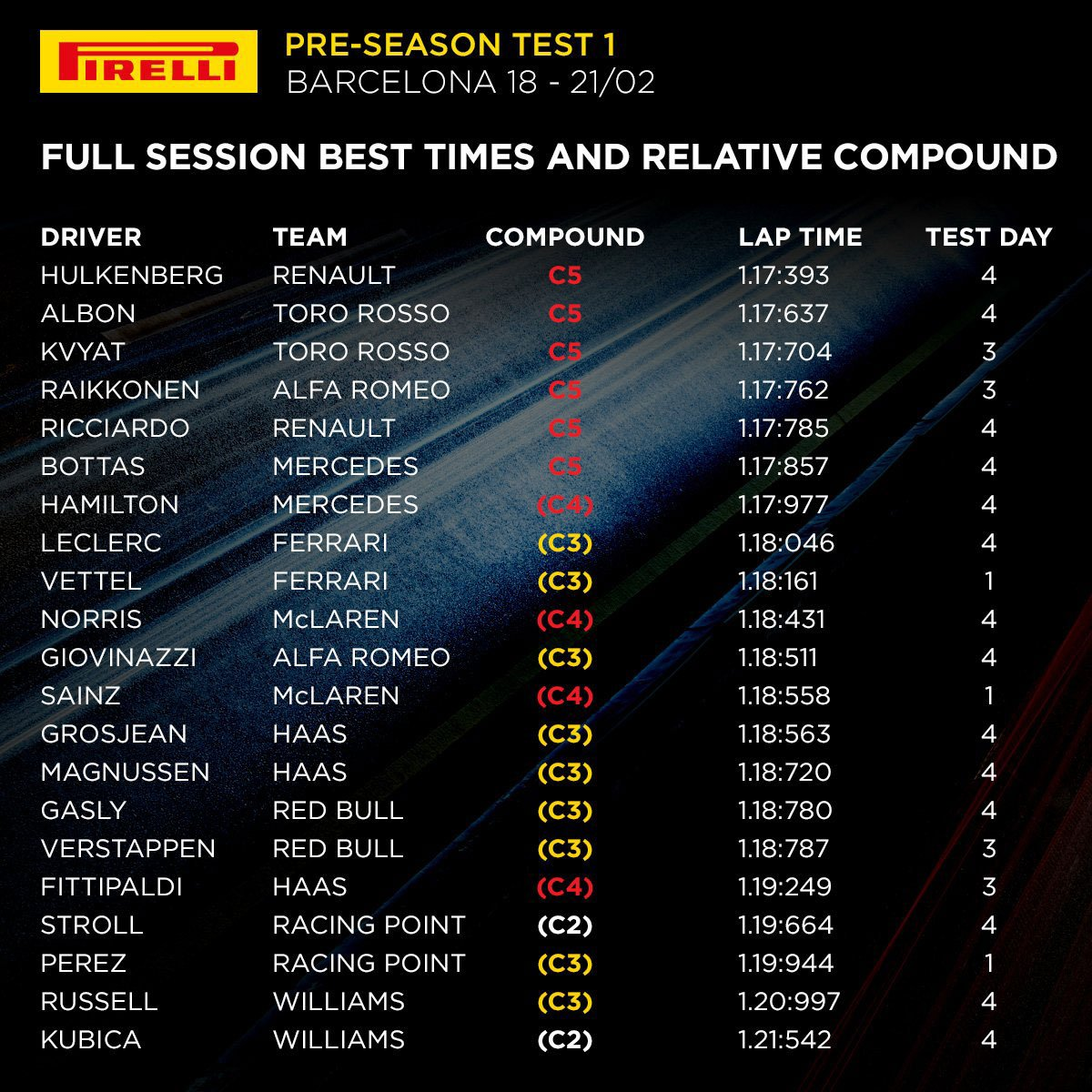 2019年 F1バルセロナテスト1回目 各ドライバーの最速タイム&使用タイヤ