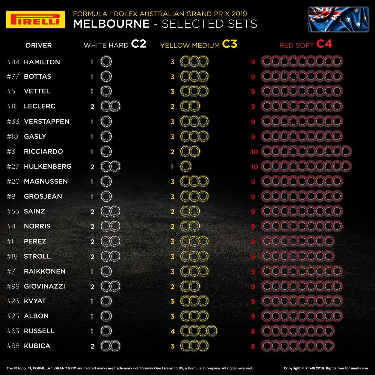 2019年のF1世界選手権 F1オーストラリアGP タイヤ選択