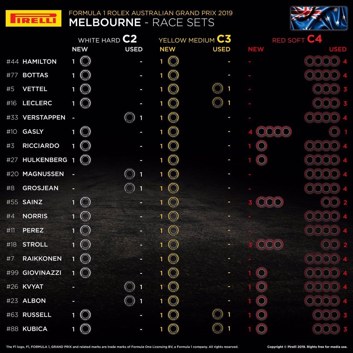 F1オーストラリアGP:各ドライバーの持ちタイヤ数