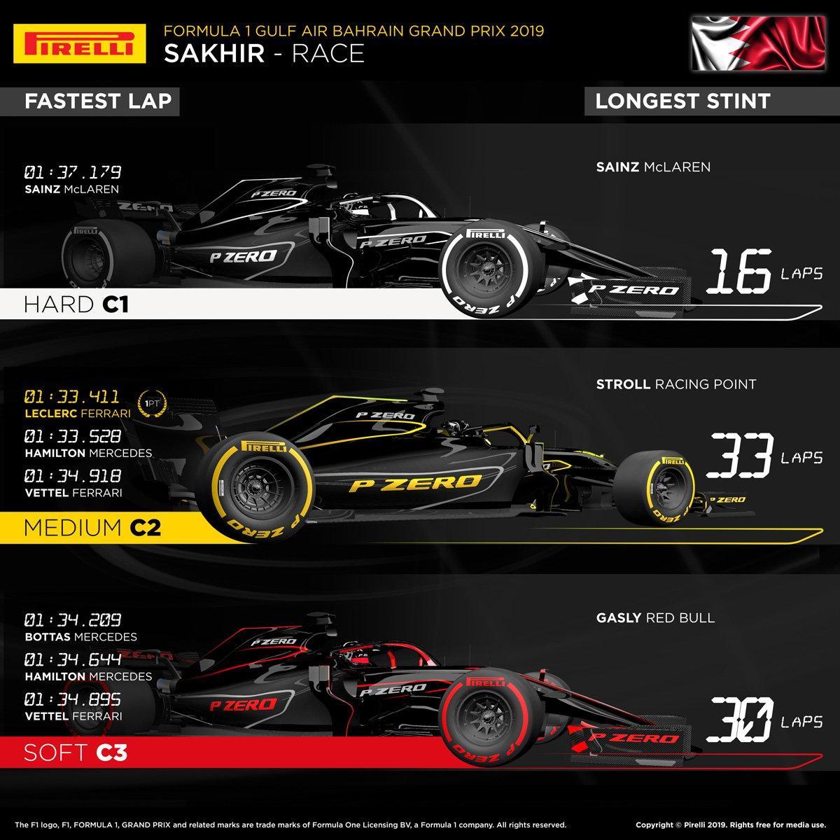 2019 F1バーレーングランプリ