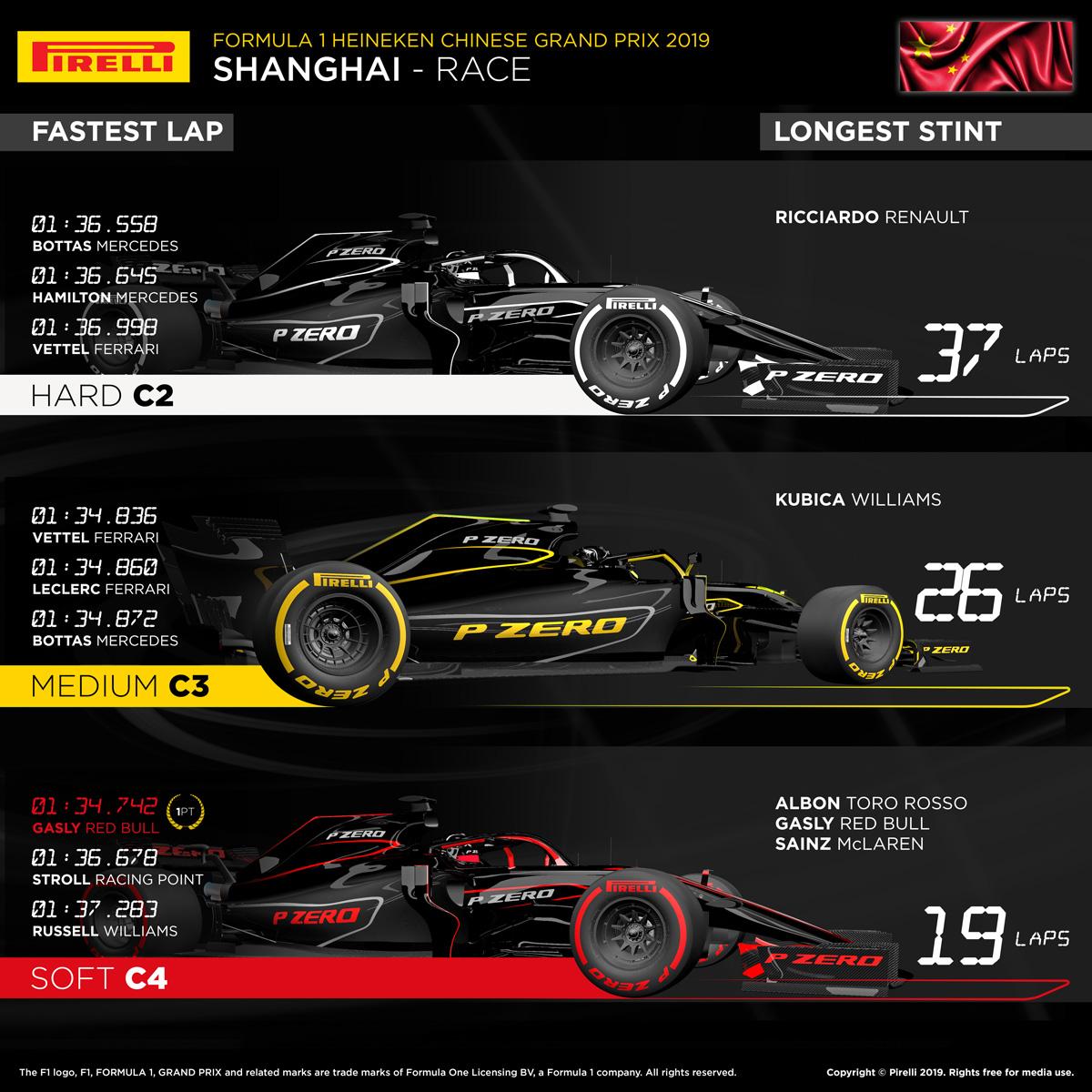 ピレリ 2019年 F1 中国GP 決勝