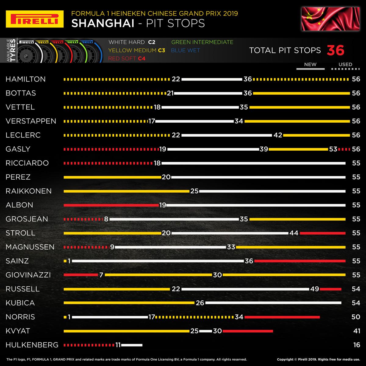 ピレリ 2019年 F1 中国グランプリ 決勝