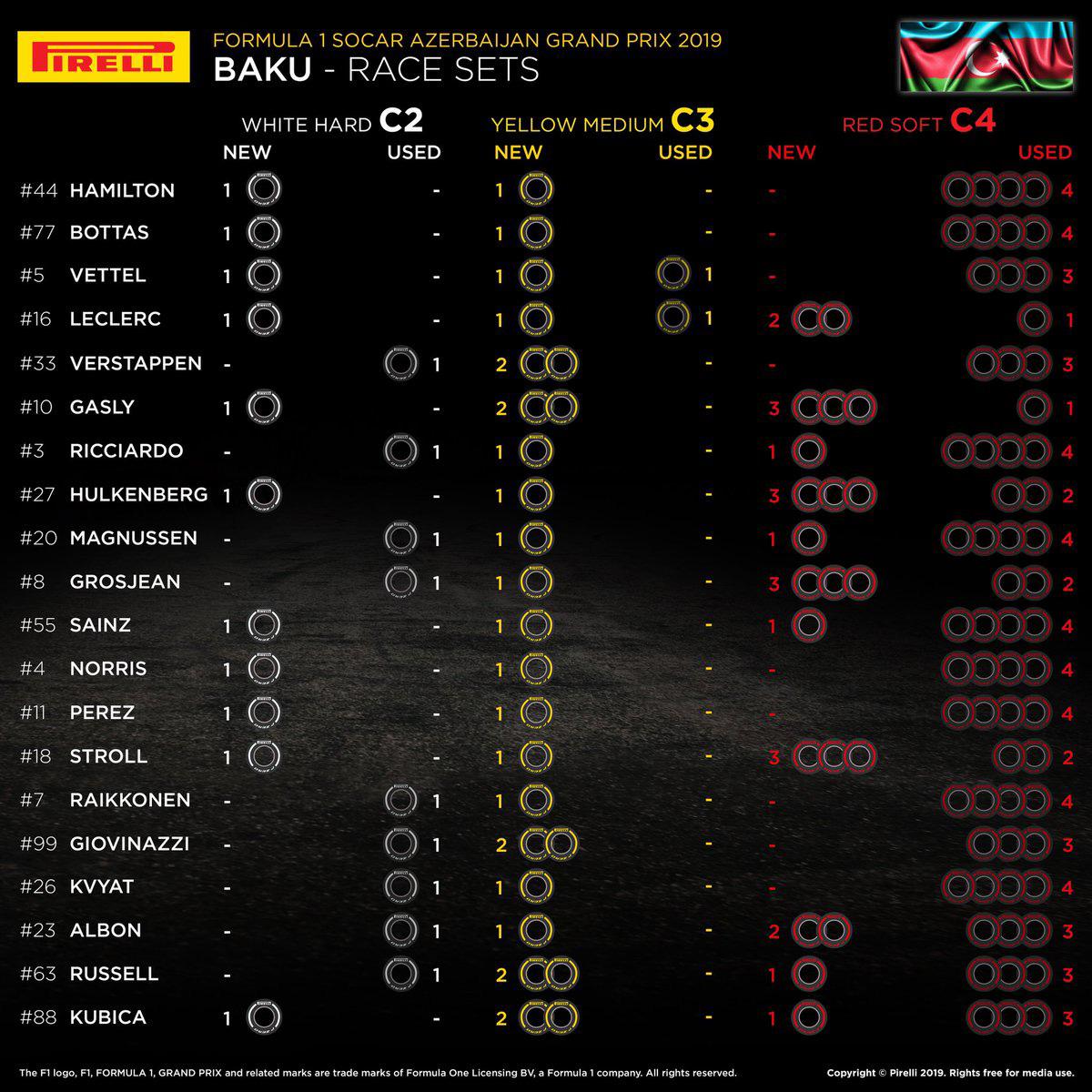 F1アゼルバイジャンGP:各ドライバーの持ちタイヤ数