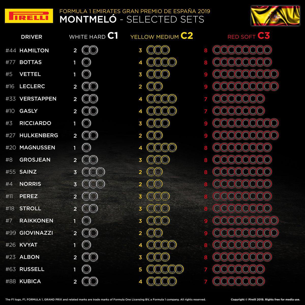 F1 スペイングランプリ