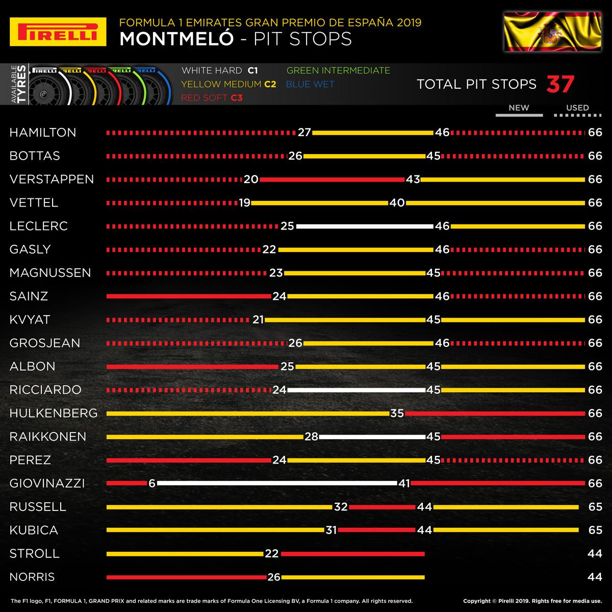 2019年 F1 スペイングランプリ