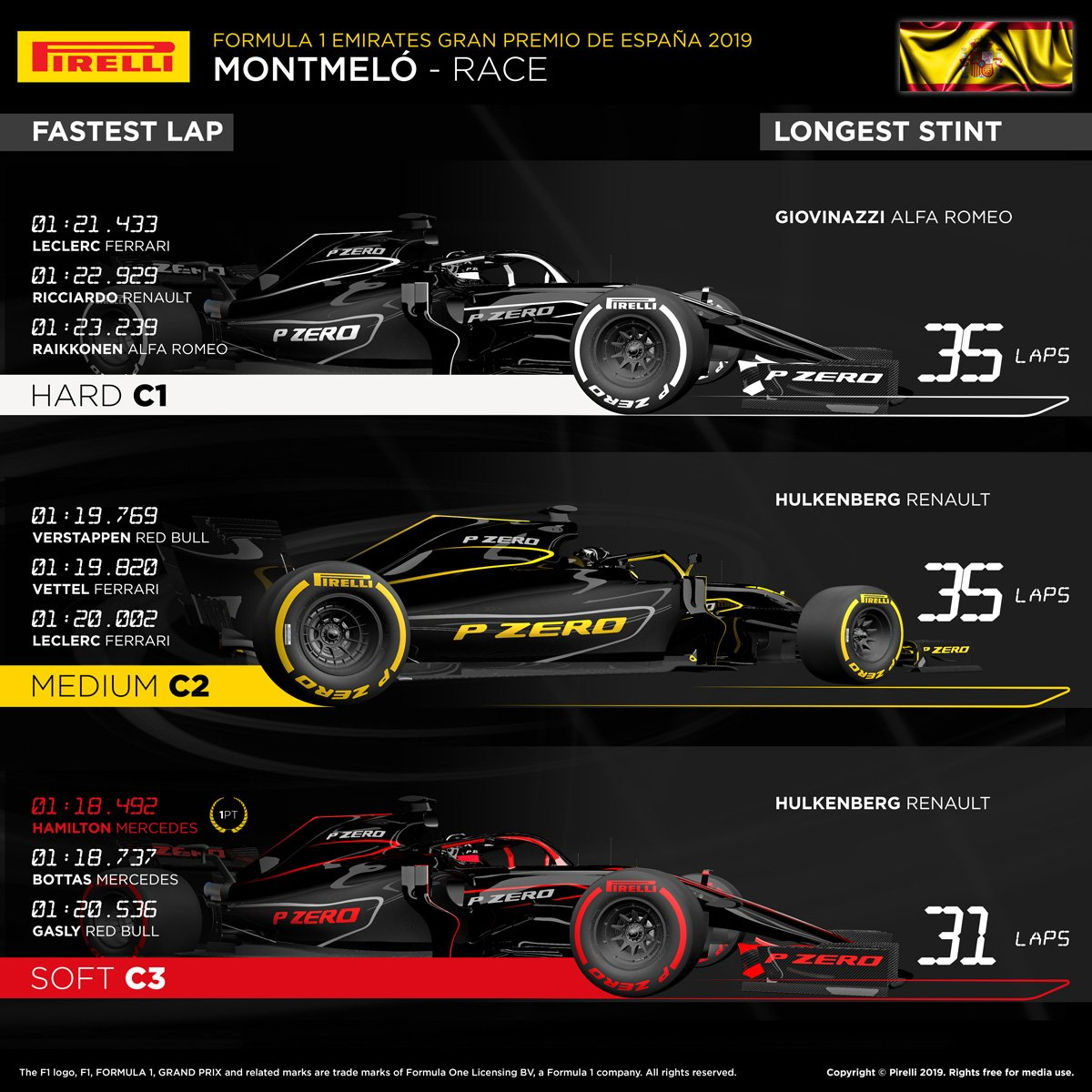 2019年 Formula 1 スペイングランプリ
