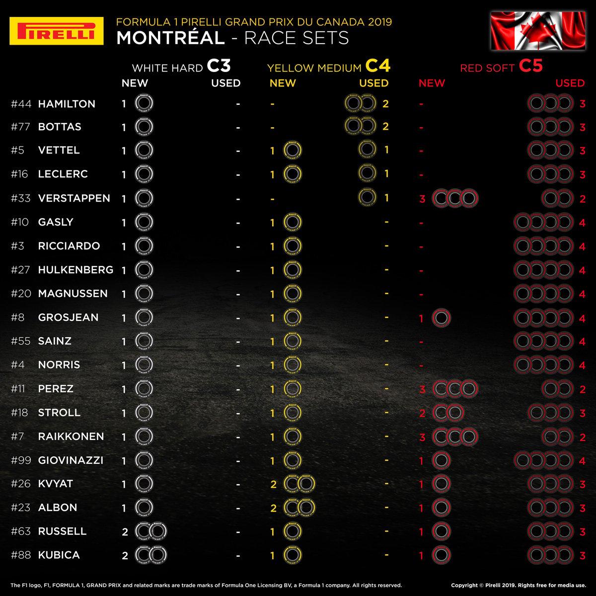F1カナダGP 決勝 各ドライバーの持ちタイヤ数