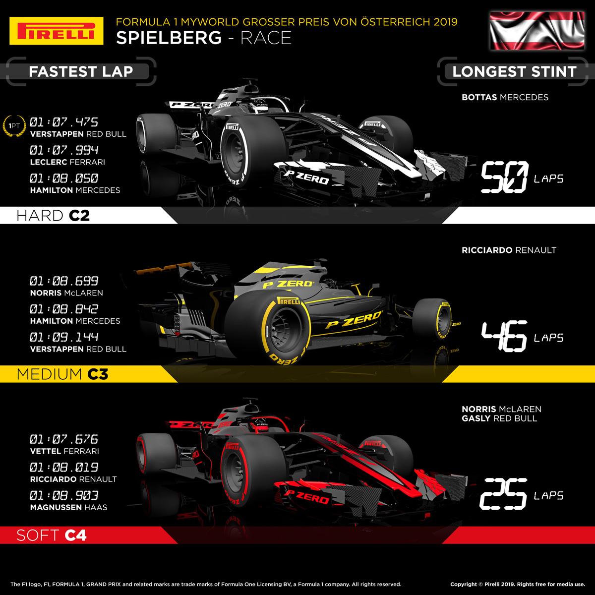 2019 F1 オーストリアグランプリ