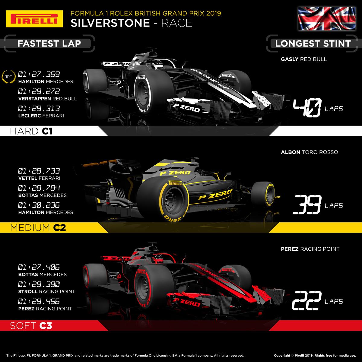 2019年 F1 イギリスグランプリ 決勝 ピレリ タイヤ戦略解説