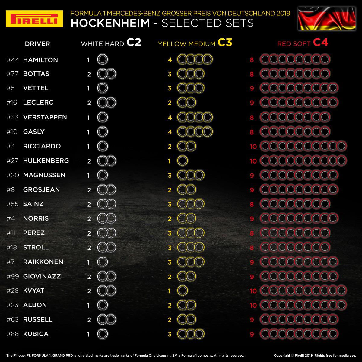 2019年 F1 ドイツグランプリ 各ドライバーのタイヤ選択