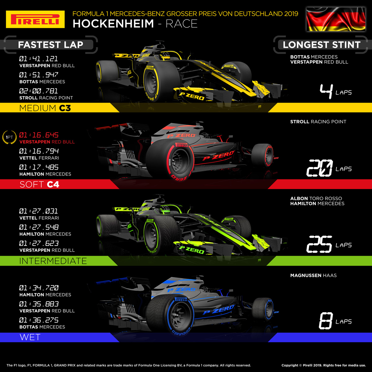 F1 ドイツグランプリ 2019