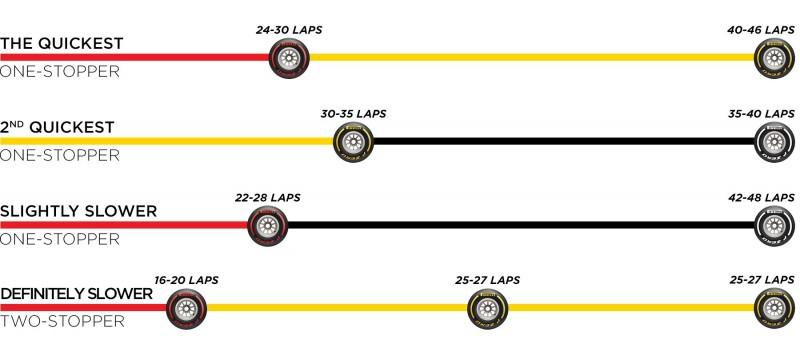 F1 ハンガリーグランプリ 決勝 タイヤ戦略l