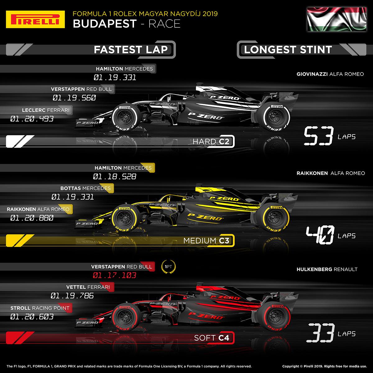 2019 F1 ハンガリーグランプリ