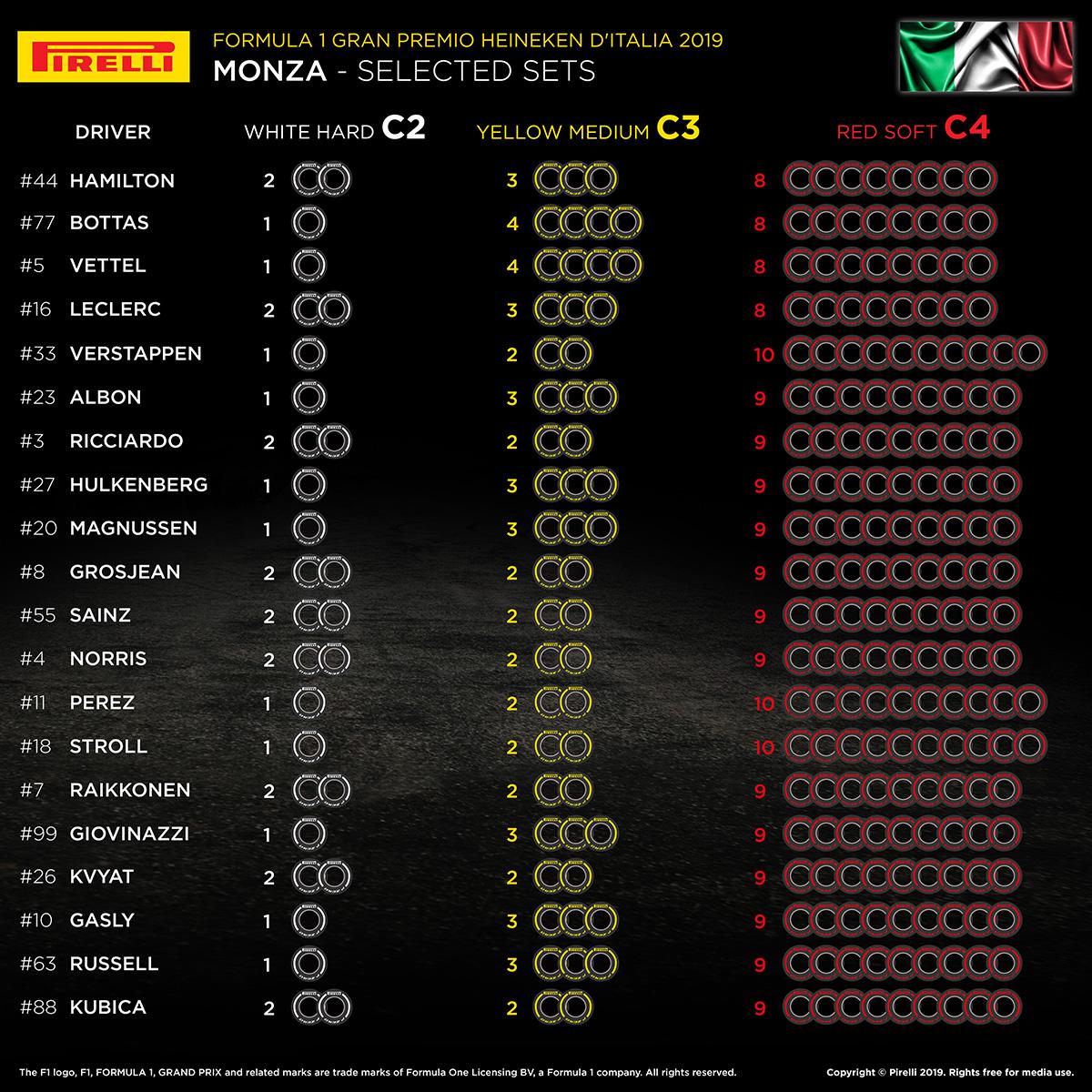 2019年 F1イタリアGP 各ドライバーのタイヤ選択