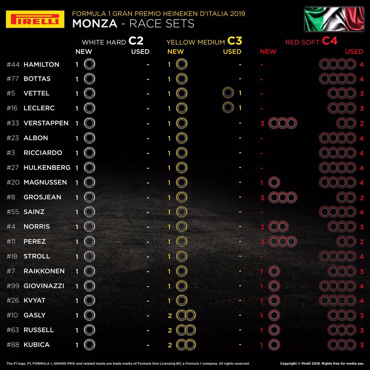 F1イタリアGP 決勝 各ドライバーの持ちタイヤ