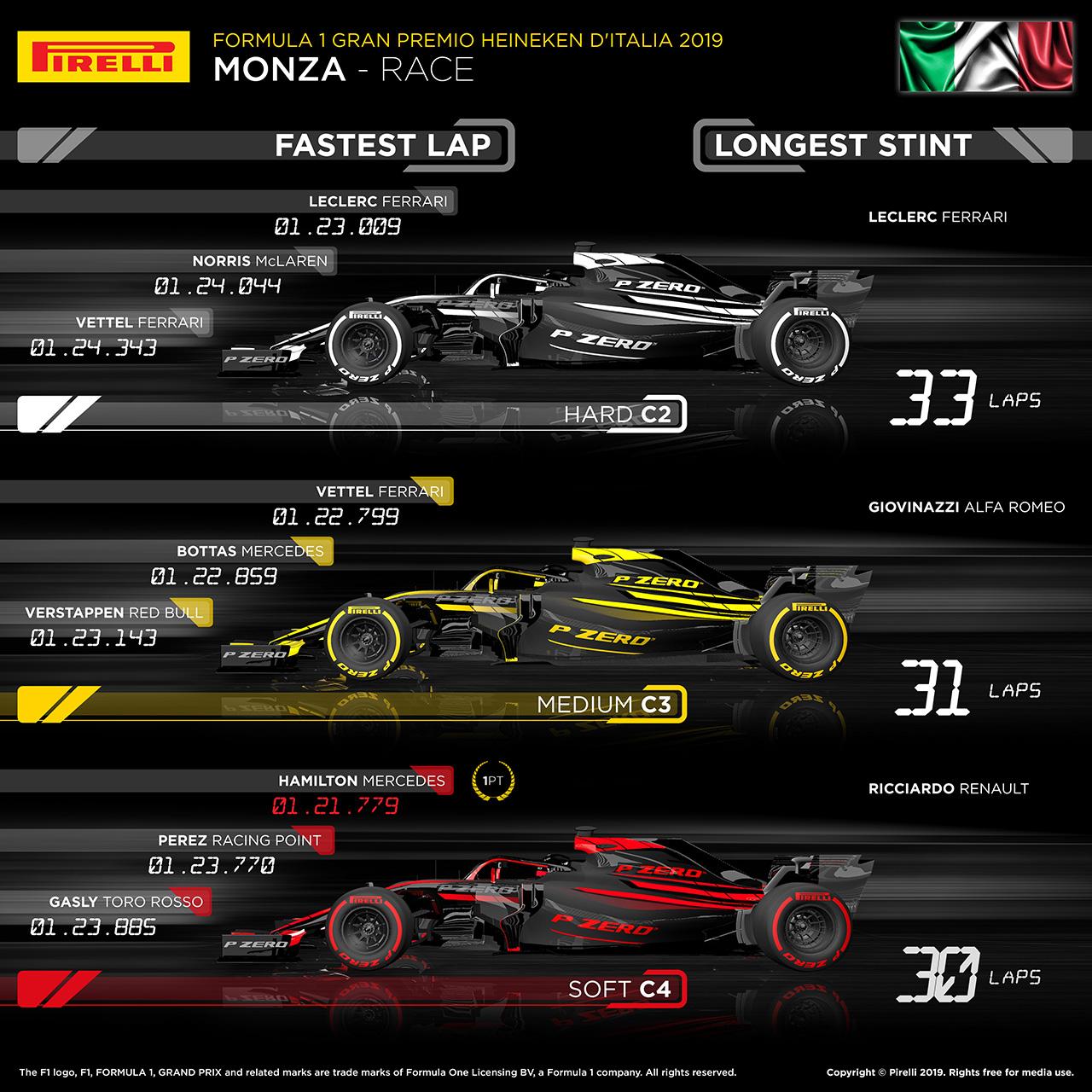 2019年 F1 イタリアグランプリ タイヤ戦略解説