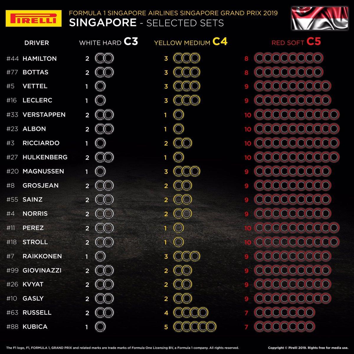 2019年 F1シンガポールGP