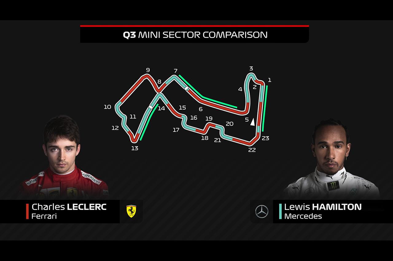 【動画】 シャルル・ルクレール vs ルイス・ハミルトン オンボード比較