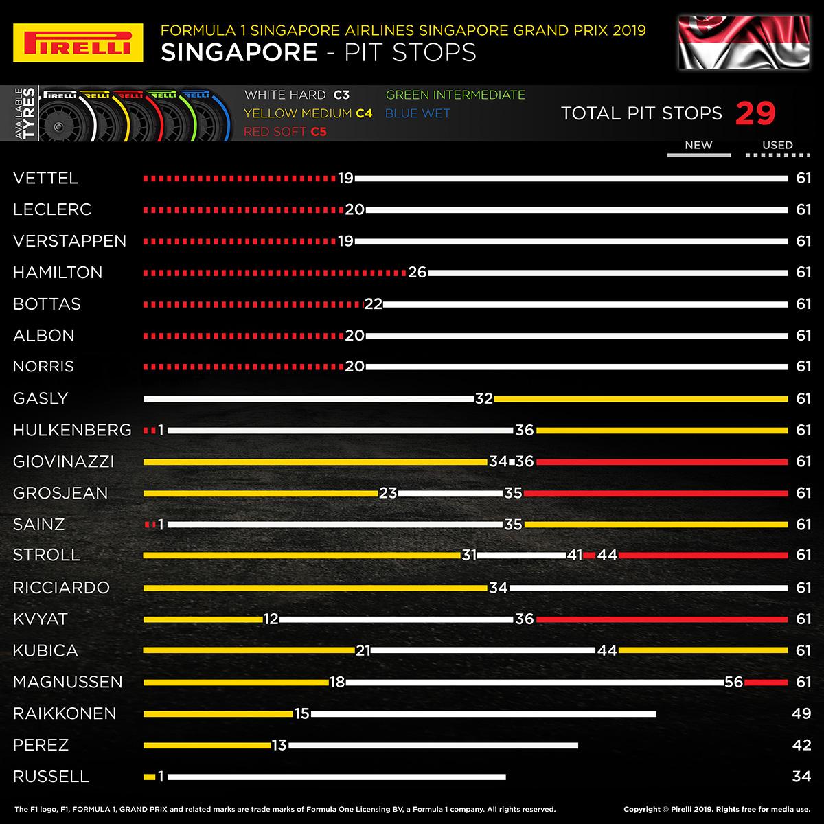 2019年 F1シンガポールGP タイヤヒストリー
