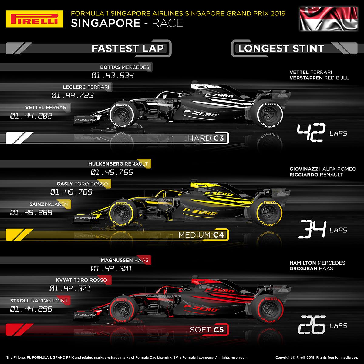 2019年 F1シンガポールGP タイヤ解説