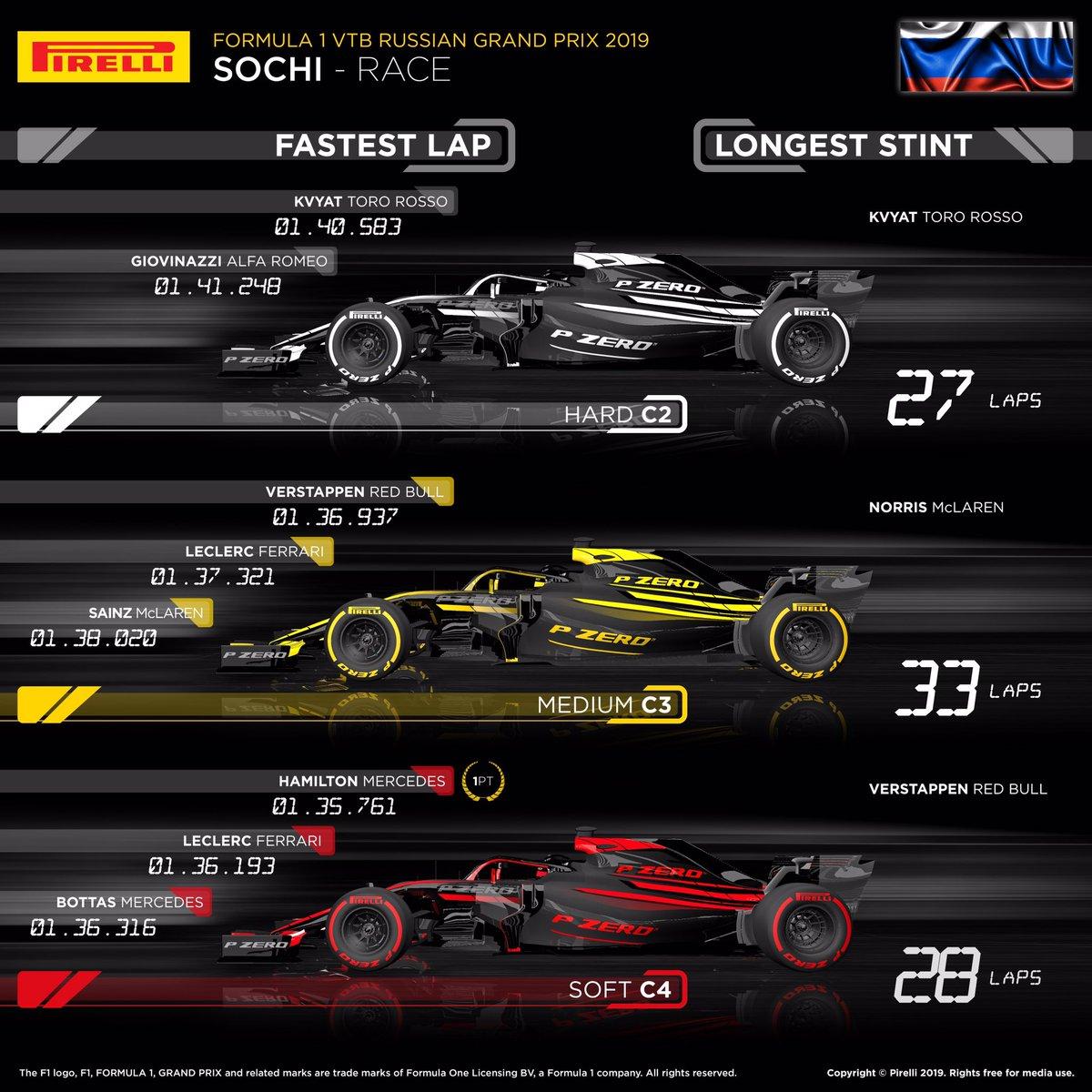 ピレリ 2019年 F1ロシアグランプリ