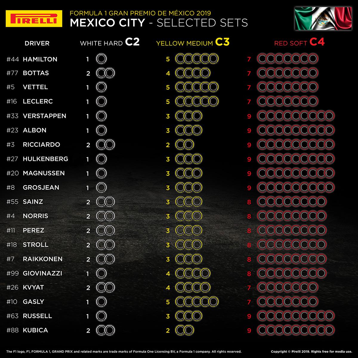 2019年 F1 メキシコグランプリ