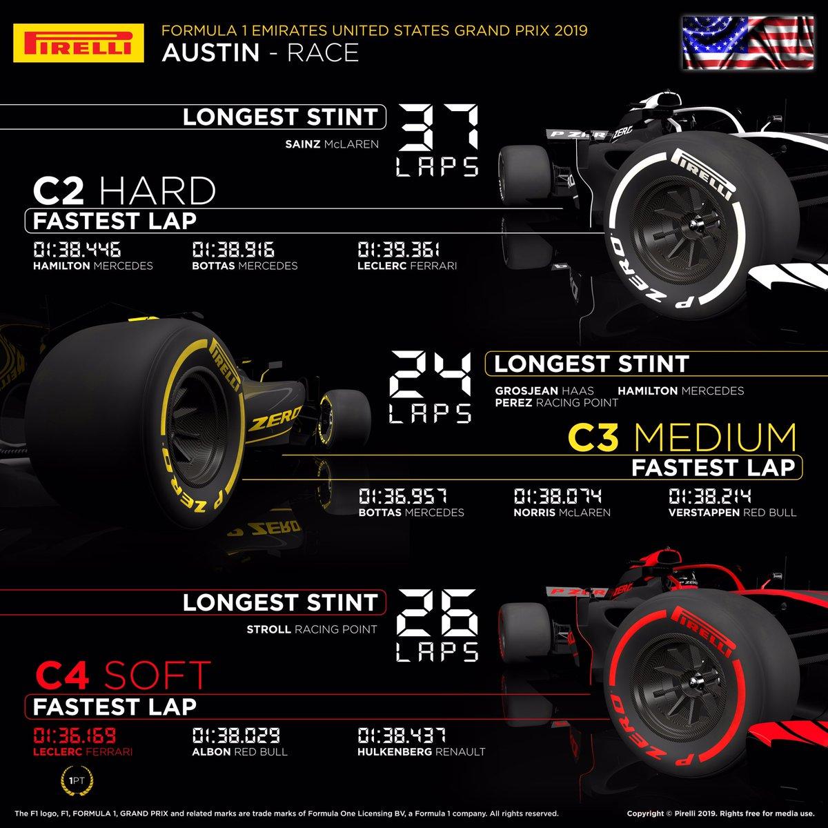 2019 F1 アメリカグランプリ