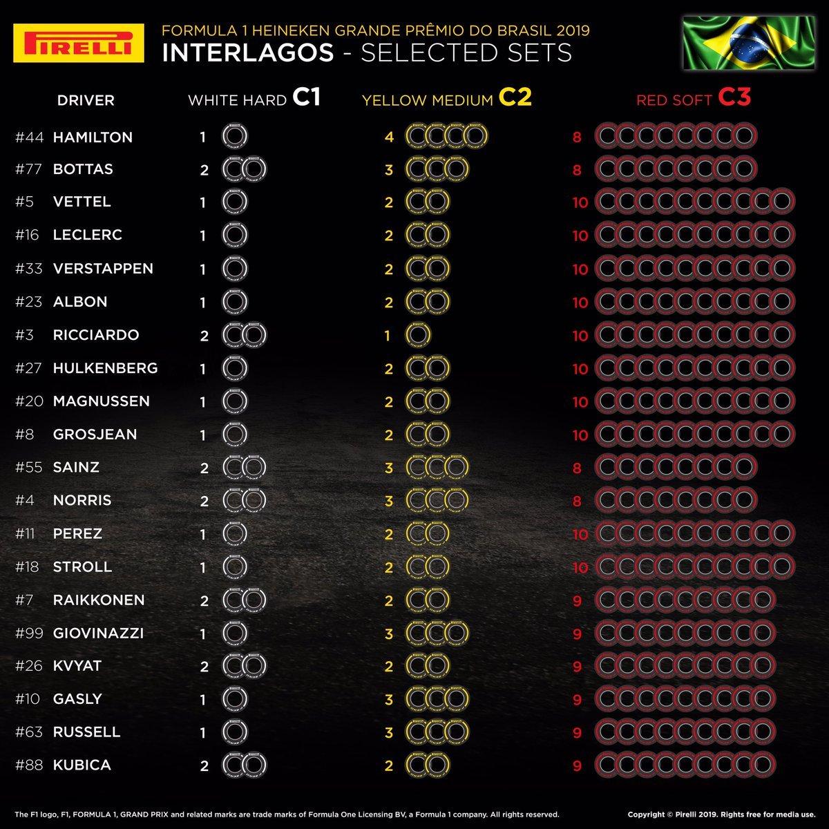 2019年 F1 ブラジルグランプリ 各ドライバーのタイヤ選択