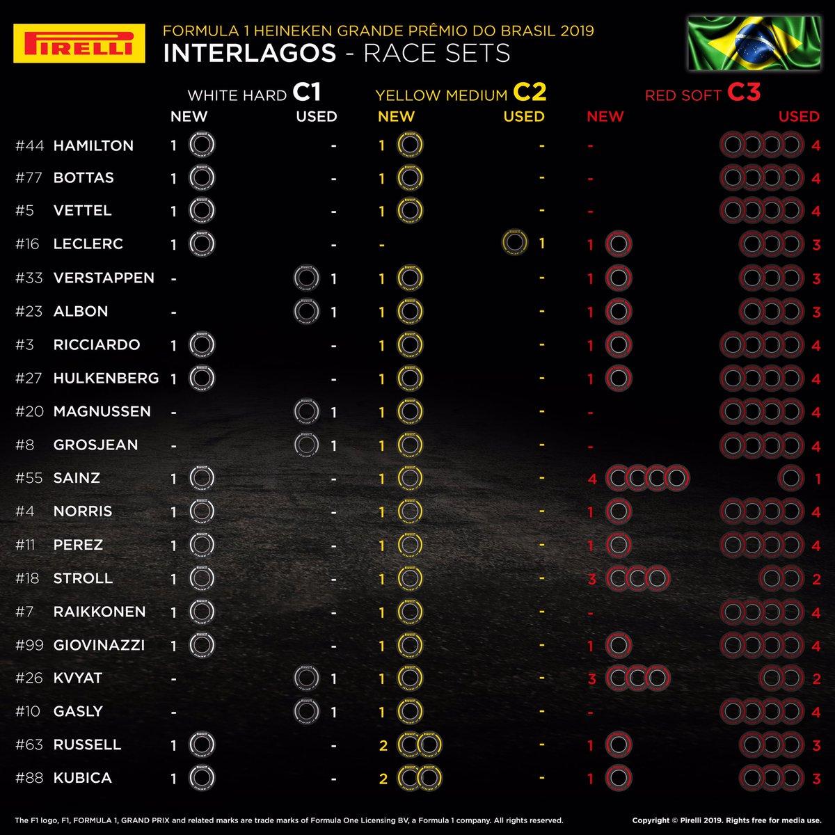 F1ブラジルGP 決勝 各ドライバーの持ちタイヤ数