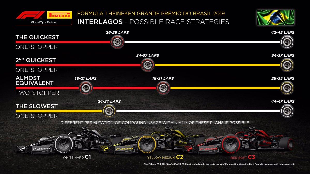 F1ブラジルGP 決勝 タイヤ戦略予想