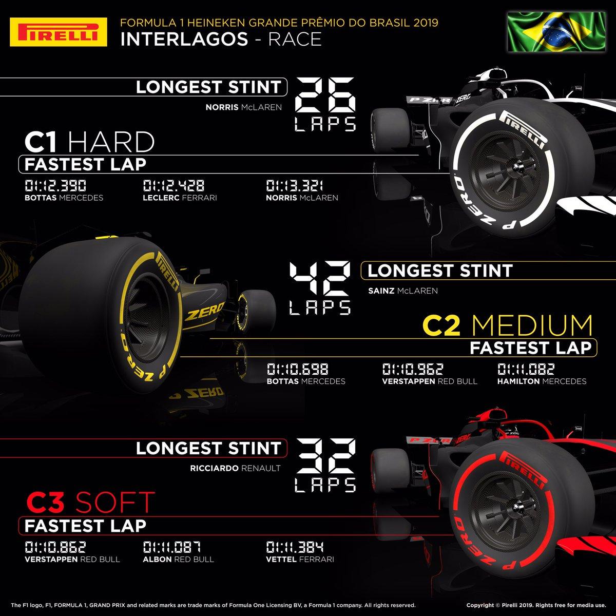 2019年 F1ブラジルグランプリ