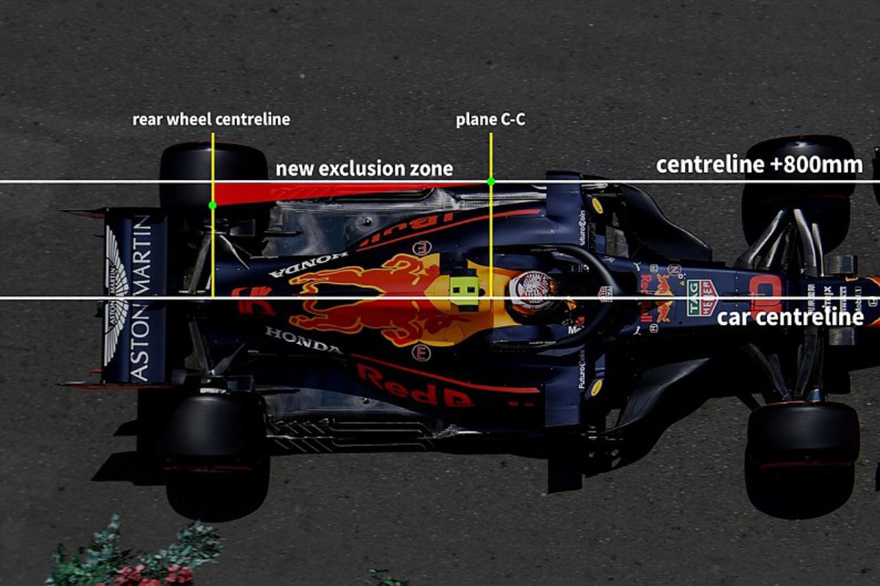 2021年F1マシン フロア規定
