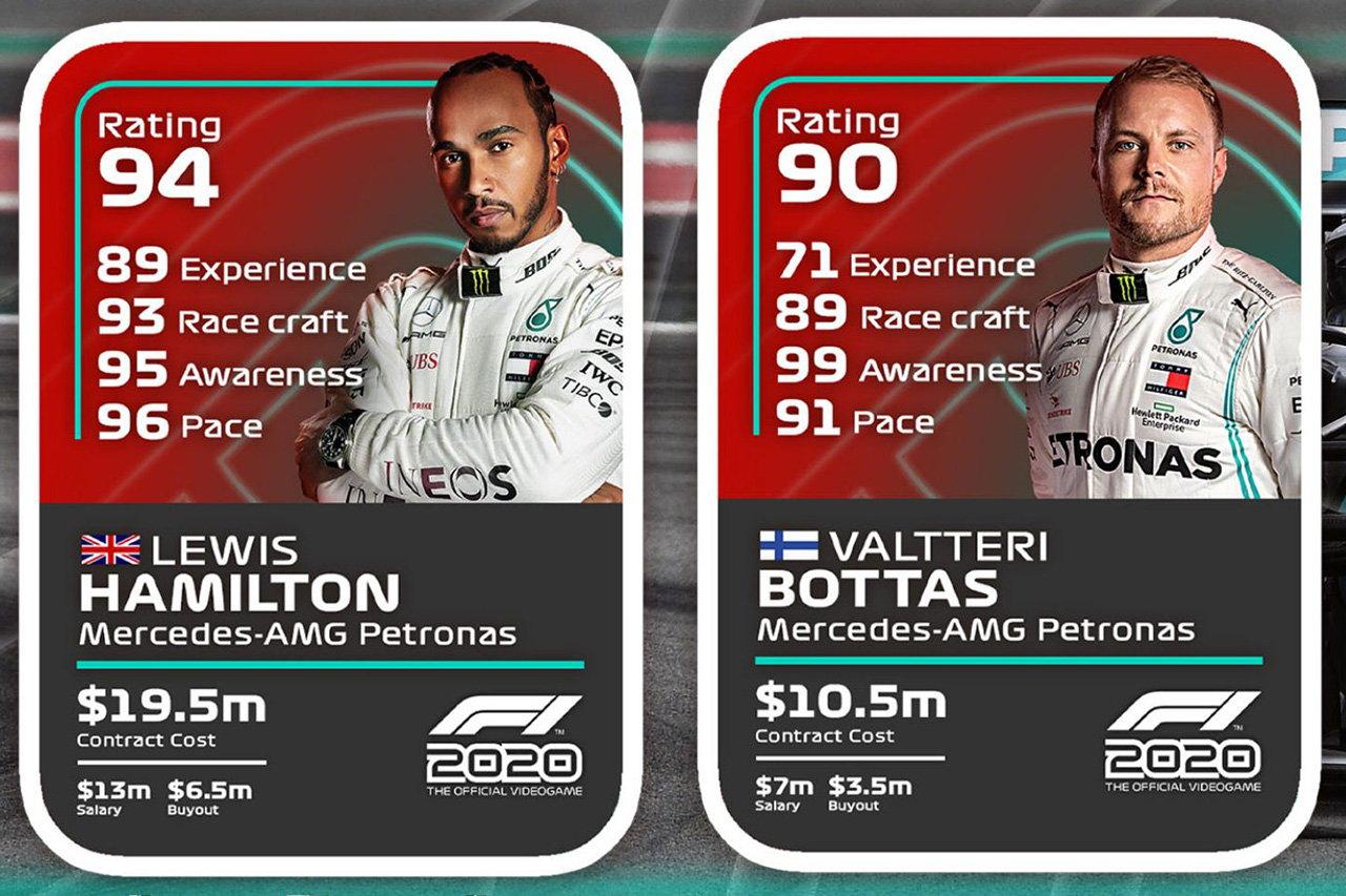 F1ゲーム『F1 2020』 全F1ドライバーのドライバーレーティングを公開