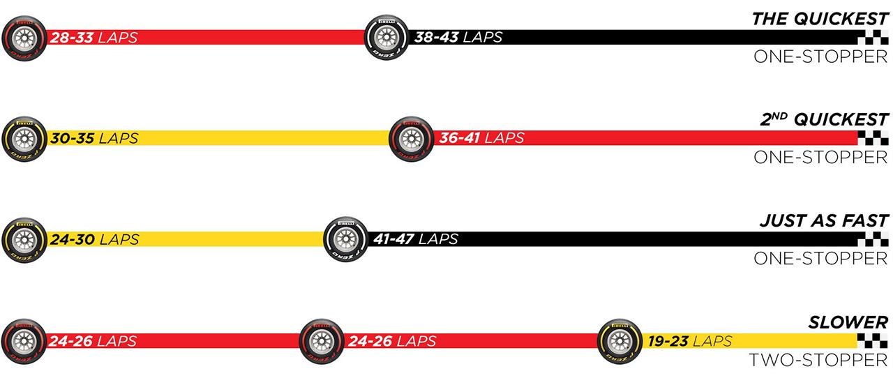 F1シュタイアーマルクGP 決勝:タイヤ戦略予想